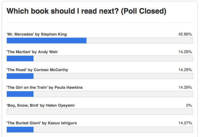 "Results of ""What Should I Read Next?"" poll"